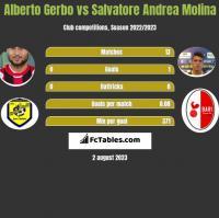 Alberto Gerbo vs Salvatore Andrea Molina h2h player stats