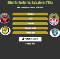 Alberto Gerbo vs Salvatore D'Elia h2h player stats