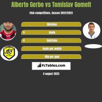 Alberto Gerbo vs Tomislav Gomelt h2h player stats