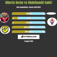 Alberto Gerbo vs Abdelhamid Sabiri h2h player stats