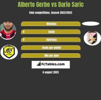 Alberto Gerbo vs Dario Saric h2h player stats