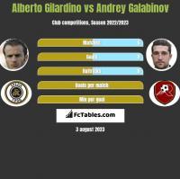 Alberto Gilardino vs Andrey Galabinov h2h player stats