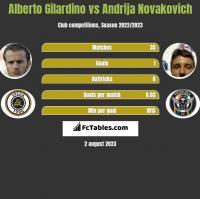 Alberto Gilardino vs Andrija Novakovich h2h player stats