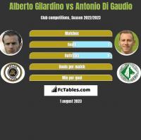 Alberto Gilardino vs Antonio Di Gaudio h2h player stats