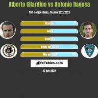 Alberto Gilardino vs Antonio Ragusa h2h player stats