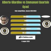 Alberto Gilardino vs Emmanuel Quartsin Gyasi h2h player stats