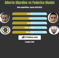 Alberto Gilardino vs Federico Dionisi h2h player stats