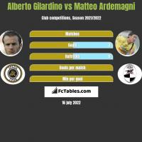 Alberto Gilardino vs Matteo Ardemagni h2h player stats