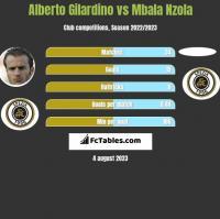 Alberto Gilardino vs Mbala Nzola h2h player stats