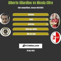 Alberto Gilardino vs Nicola Citro h2h player stats