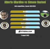 Alberto Gilardino vs Simone Bastoni h2h player stats