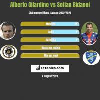 Alberto Gilardino vs Sofian Bidaoui h2h player stats