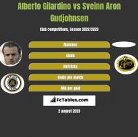 Alberto Gilardino vs Sveinn Aron Gudjohnsen h2h player stats