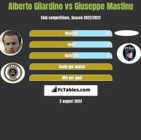 Alberto Gilardino vs Giuseppe Mastinu h2h player stats