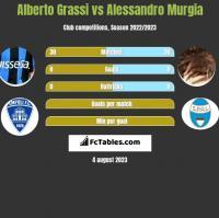 Alberto Grassi vs Alessandro Murgia h2h player stats