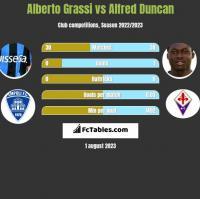 Alberto Grassi vs Alfred Duncan h2h player stats