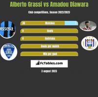 Alberto Grassi vs Amadou Diawara h2h player stats