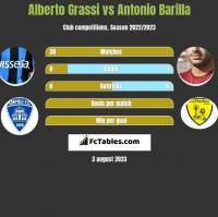 Alberto Grassi vs Antonio Barilla h2h player stats
