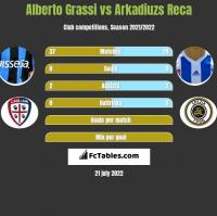 Alberto Grassi vs Arkadiuzs Reca h2h player stats