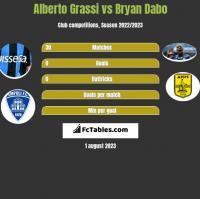 Alberto Grassi vs Bryan Dabo h2h player stats