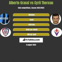 Alberto Grassi vs Cyril Thereau h2h player stats