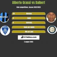 Alberto Grassi vs Dalbert h2h player stats