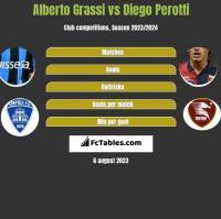 Alberto Grassi vs Diego Perotti h2h player stats