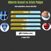 Alberto Grassi vs Erick Pulgar h2h player stats