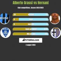 Alberto Grassi vs Hernani h2h player stats