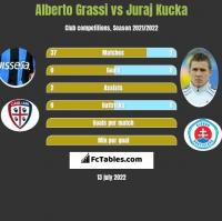 Alberto Grassi vs Juraj Kucka h2h player stats