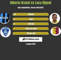 Alberto Grassi vs Luca Rigoni h2h player stats