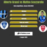 Alberto Grassi vs Matteo Scozzarella h2h player stats
