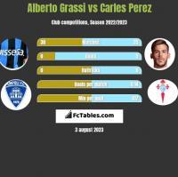 Alberto Grassi vs Carles Perez h2h player stats