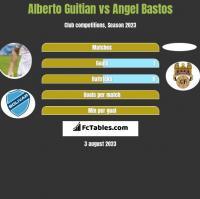 Alberto Guitian vs Angel Bastos h2h player stats