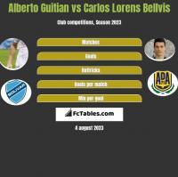Alberto Guitian vs Carlos Lorens Bellvis h2h player stats