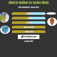 Alberto Guitian vs Carlos Nieto h2h player stats