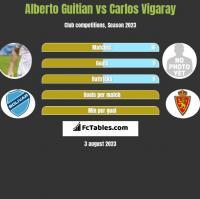 Alberto Guitian vs Carlos Vigaray h2h player stats