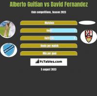 Alberto Guitian vs David Fernandez h2h player stats