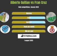 Alberto Guitian vs Fran Cruz h2h player stats