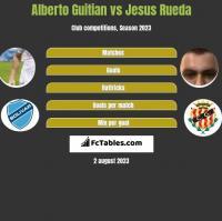 Alberto Guitian vs Jesus Rueda h2h player stats