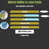 Alberto Guitian vs Jose Pardo h2h player stats