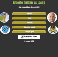 Alberto Guitian vs Laure h2h player stats