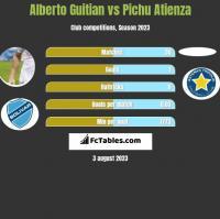Alberto Guitian vs Pichu Atienza h2h player stats