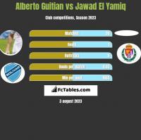 Alberto Guitian vs Jawad El Yamiq h2h player stats