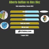 Alberto Guitian vs Alex Diez h2h player stats