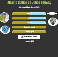 Alberto Guitian vs Julian Delmas h2h player stats