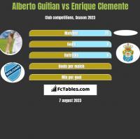 Alberto Guitian vs Enrique Clemente h2h player stats