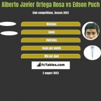 Alberto Javier Ortega Rosa vs Edson Puch h2h player stats