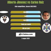 Alberto Jimenez vs Carlos Ruiz h2h player stats