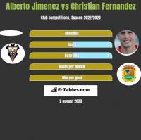 Alberto Jimenez vs Christian Fernandez h2h player stats
